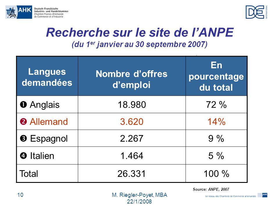 M. Riegler-Poyet, MBA 22/1/2008 10 Recherche sur le site de lANPE (du 1 er janvier au 30 septembre 2007) Langues demandées Nombre doffres demploi En p
