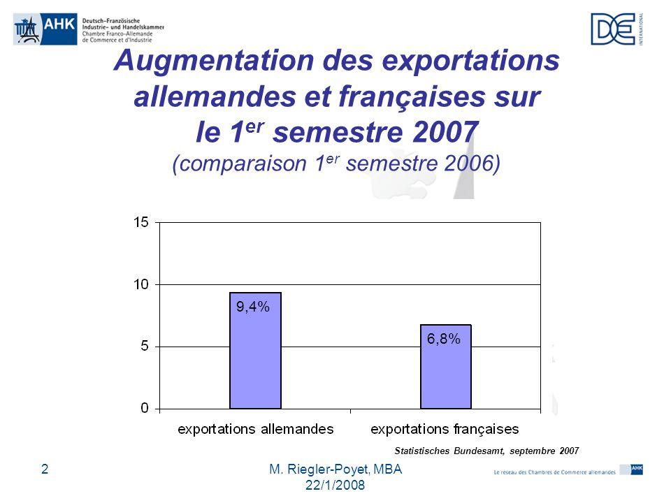 M. Riegler-Poyet, MBA 22/1/2008 2 Augmentation des exportations allemandes et françaises sur le 1 er semestre 2007 (comparaison 1 er semestre 2006) 9,