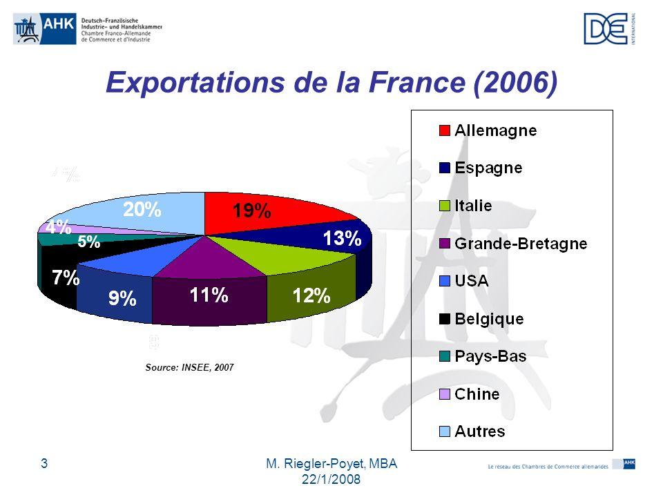 M. Riegler-Poyet, MBA 22/1/2008 4 Importations de la France (2006) Source: INSEE, 2007 8%