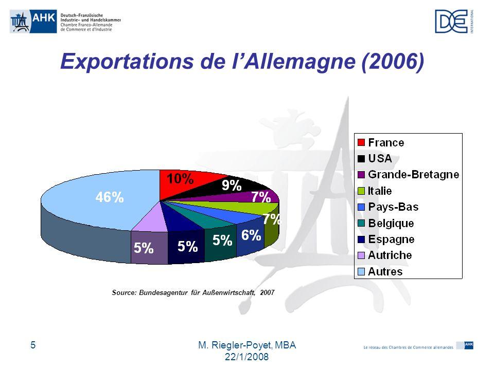 M. Riegler-Poyet, MBA 22/1/2008 5 Exportations de lAllemagne (2006) Source: Bundesagentur für Außenwirtschaft, 2007