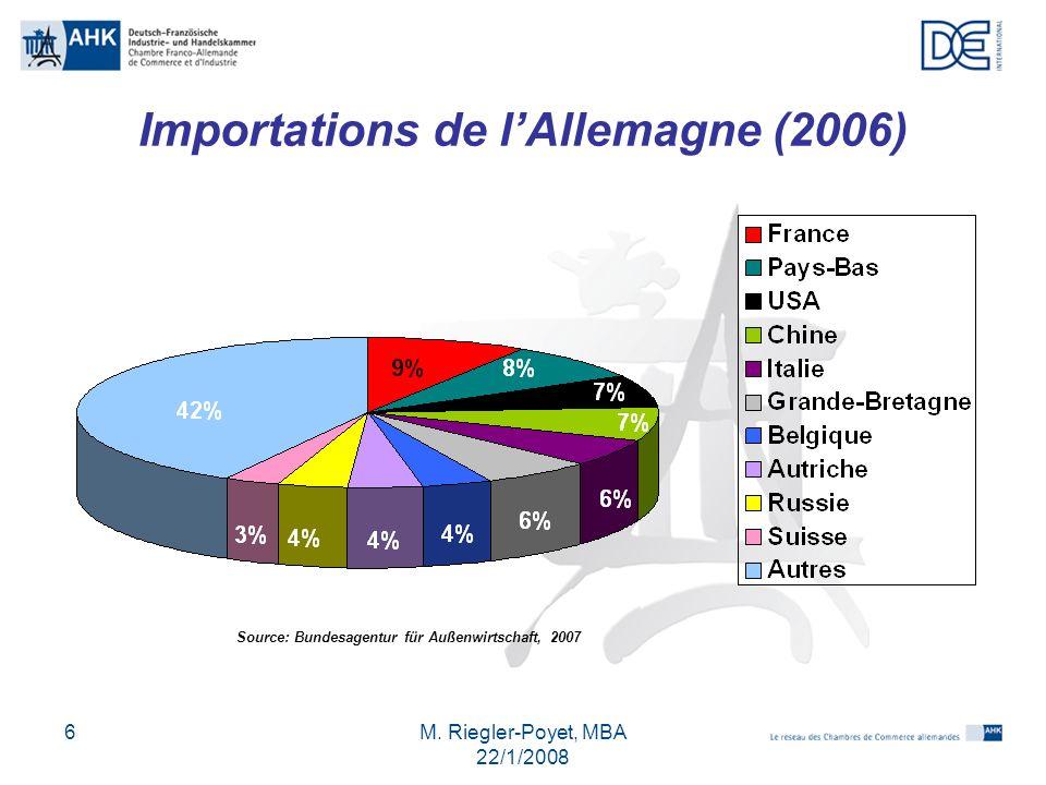 M. Riegler-Poyet, MBA 22/1/2008 6 Importations de lAllemagne (2006) Source: Bundesagentur für Außenwirtschaft, 2007