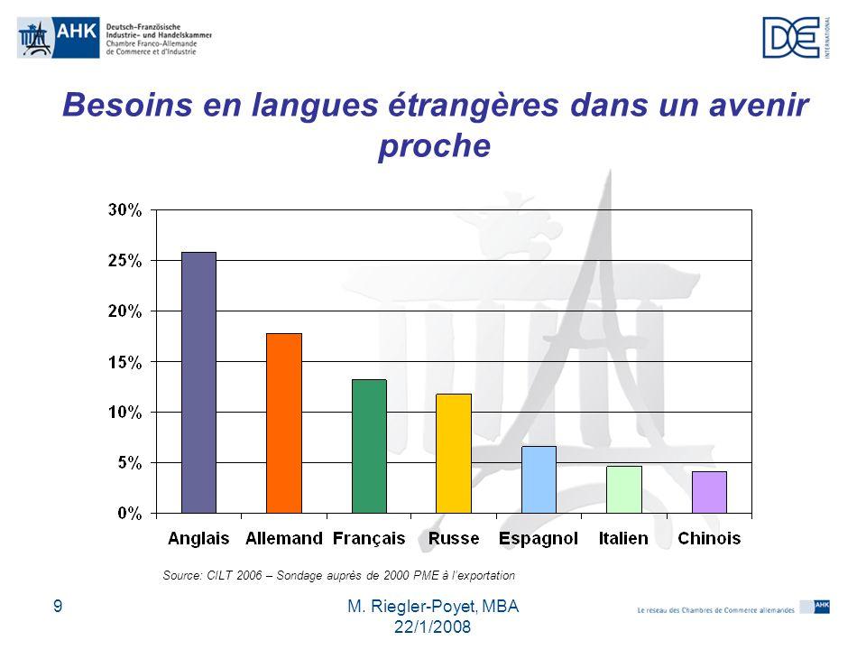 M. Riegler-Poyet, MBA 22/1/2008 9 Besoins en langues étrangères dans un avenir proche Source: CILT 2006 – Sondage auprès de 2000 PME à lexportation
