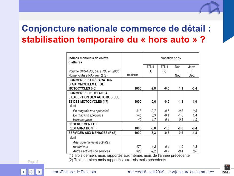 Page 5 Jean-Philippe de Plazaolamercredi 8 avril 2009 – conjoncture du commerce Conjoncture nationale commerce de détail : stabilisation temporaire du