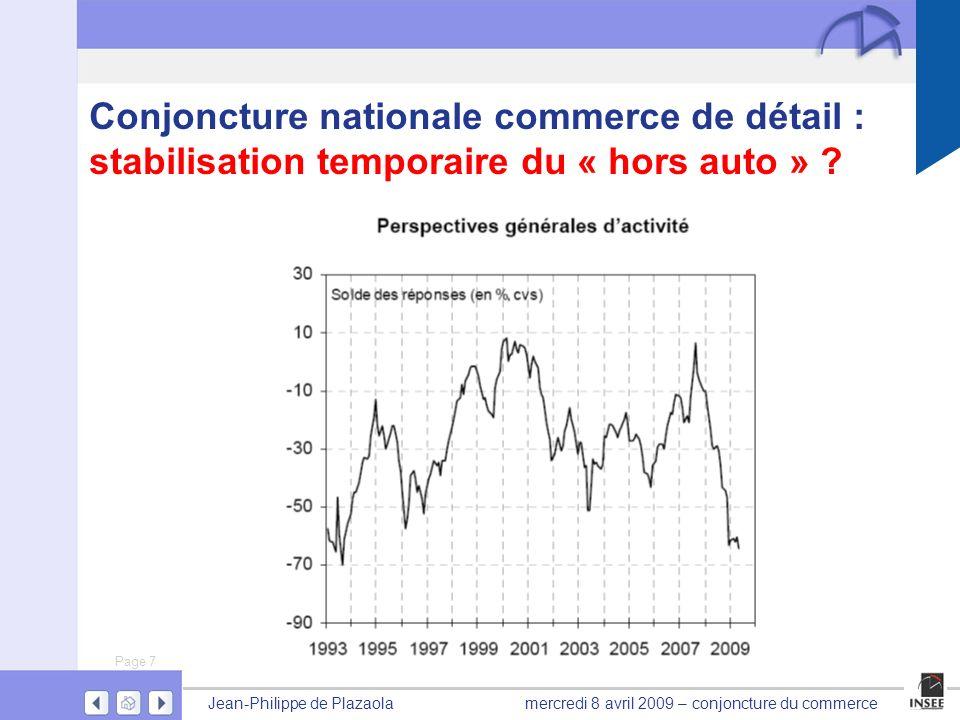 Page 7 Jean-Philippe de Plazaolamercredi 8 avril 2009 – conjoncture du commerce Conjoncture nationale commerce de détail : stabilisation temporaire du