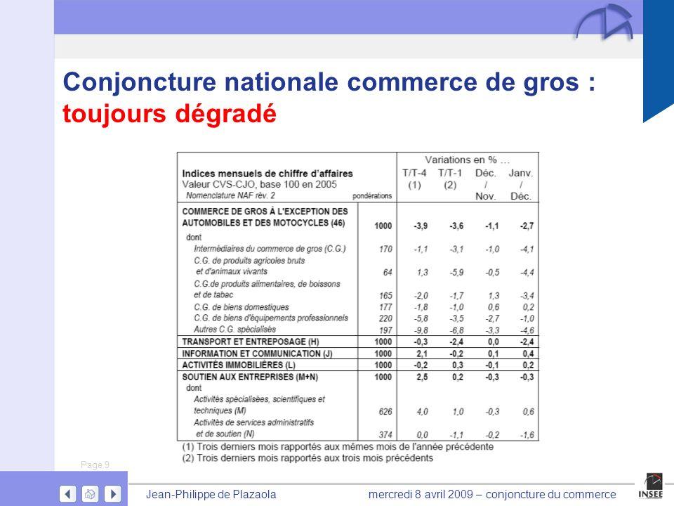 Page 9 Jean-Philippe de Plazaolamercredi 8 avril 2009 – conjoncture du commerce Conjoncture nationale commerce de gros : toujours dégradé