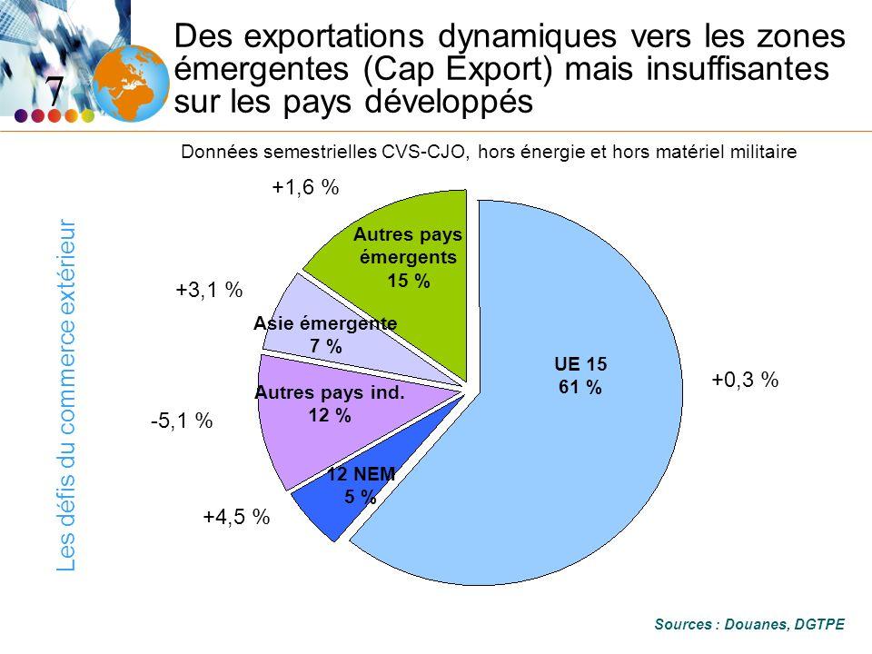 Les défis du commerce extérieur 7 Des exportations dynamiques vers les zones émergentes (Cap Export) mais insuffisantes sur les pays développés Données semestrielles CVS-CJO, hors énergie et hors matériel militaire Sources : Douanes, DGTPE +3,1 % +4,5 % +0,3 % -5,1 % +1,6 % UE 15 61 % 12 NEM 5 % Autres pays ind.