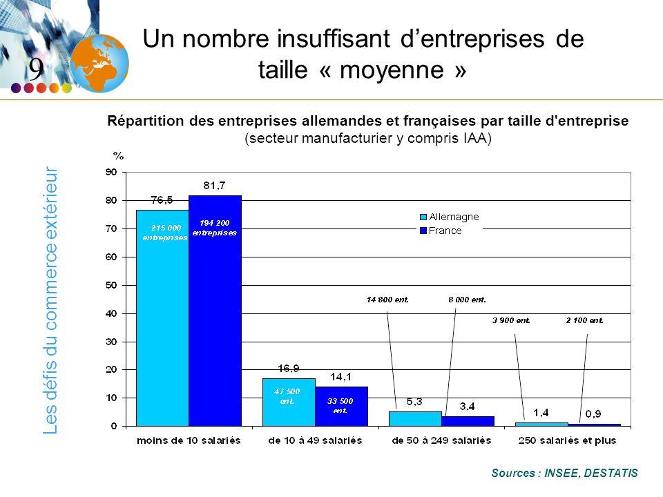 Les défis du commerce extérieur Un nombre insuffisant dentreprises de taille « moyenne » 9 Répartition des entreprises allemandes et françaises par taille d entreprise (secteur manufacturier y compris IAA) Sources : INSEE, DESTATIS