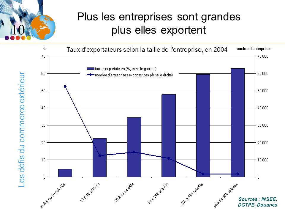 Les défis du commerce extérieur Plus les entreprises sont grandes plus elles exportent 10 Taux d exportateurs selon la taille de l entreprise, en 2004 Sources : INSEE, DGTPE, Douanes
