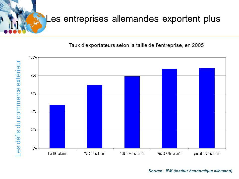Les défis du commerce extérieur Les entreprises allemandes exportent plus Source : IFM (institut économique allemand) 11 Taux d exportateurs selon la taille de l entreprise, en 2005