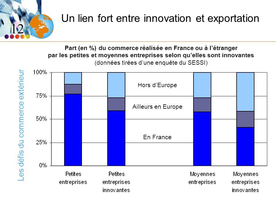 Les défis du commerce extérieur Un lien fort entre innovation et exportation 12 Hors dEurope Ailleurs en Europe En France Part (en %) du commerce réal