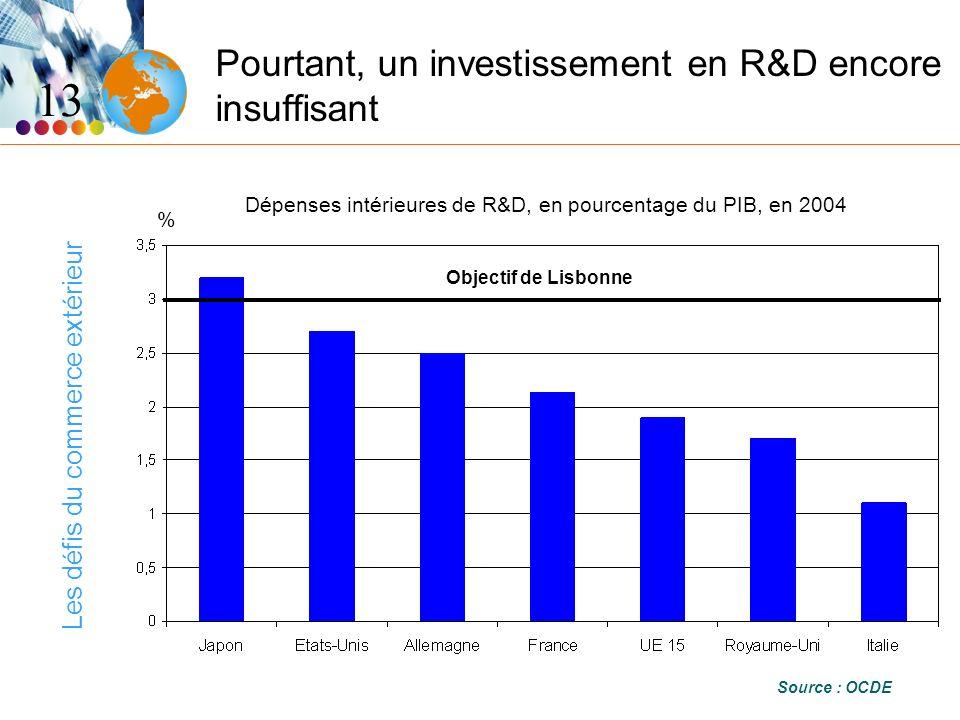 Les défis du commerce extérieur Pourtant, un investissement en R&D encore insuffisant 13 Source : OCDE Dépenses intérieures de R&D, en pourcentage du PIB, en 2004 % Objectif de Lisbonne
