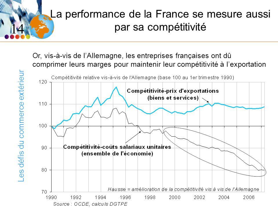 Les défis du commerce extérieur La performance de la France se mesure aussi par sa compétitivité 14 Or, vis-à-vis de lAllemagne, les entreprises franç