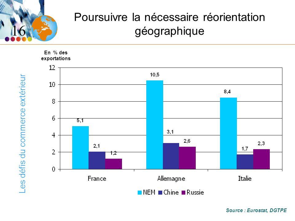 Les défis du commerce extérieur Poursuivre la nécessaire réorientation géographique 16 Source : Eurostat, DGTPE En % des exportations