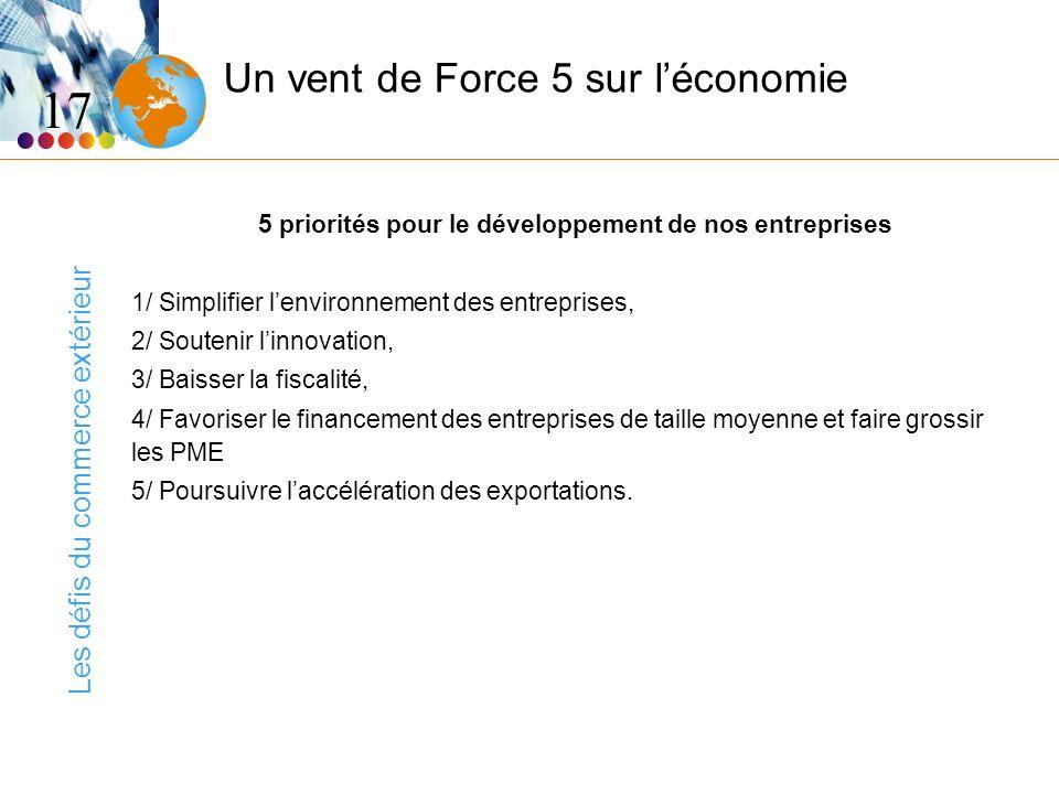 Les défis du commerce extérieur Un vent de Force 5 sur léconomie 5 priorités pour le développement de nos entreprises 1/ Simplifier lenvironnement des