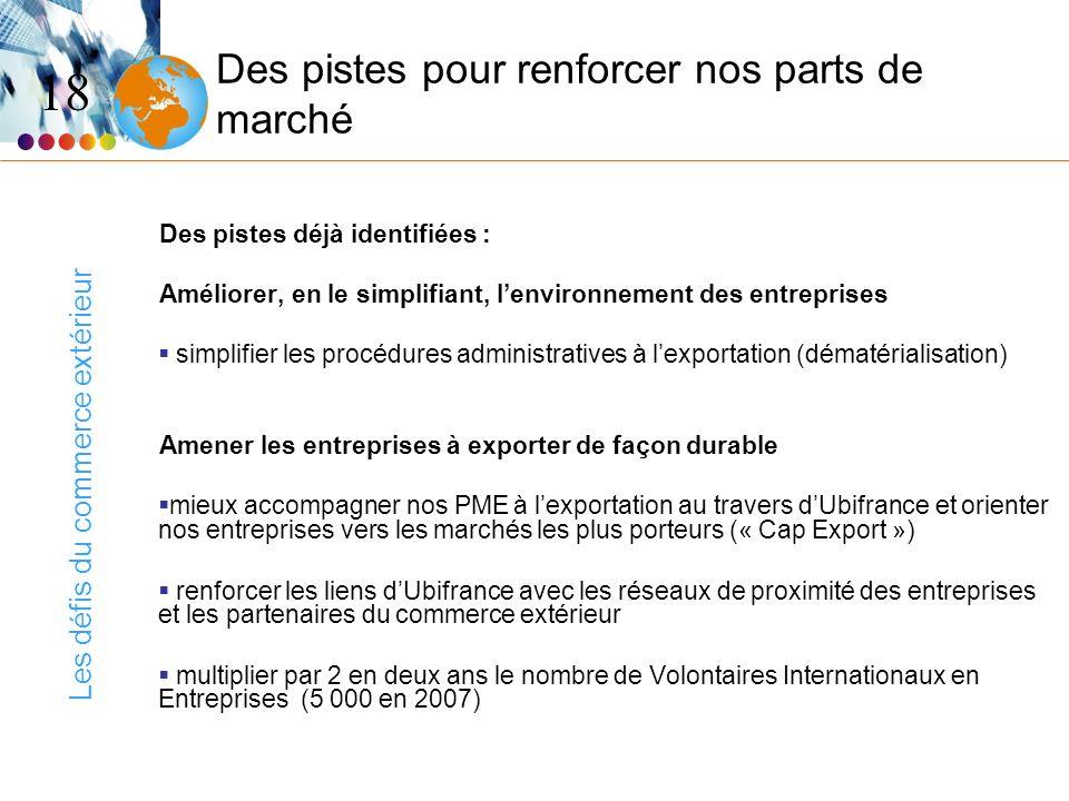 Les défis du commerce extérieur 18 Des pistes pour renforcer nos parts de marché Des pistes déjà identifiées : Améliorer, en le simplifiant, lenvironn