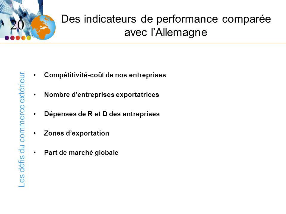 Les défis du commerce extérieur Des indicateurs de performance comparée avec lAllemagne Compétitivité-coût de nos entreprises Nombre dentreprises exportatrices Dépenses de R et D des entreprises Zones dexportation Part de marché globale 20