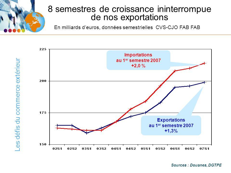 Les défis du commerce extérieur 8 semestres de croissance ininterrompue de nos exportations En milliards deuros, données semestrielles CVS-CJO FAB FAB Sources : Douanes, DGTPE 1 Importations au 1 er semestre 2007 +2,0 % Exportations au 1 er semestre 2007 +1,3%