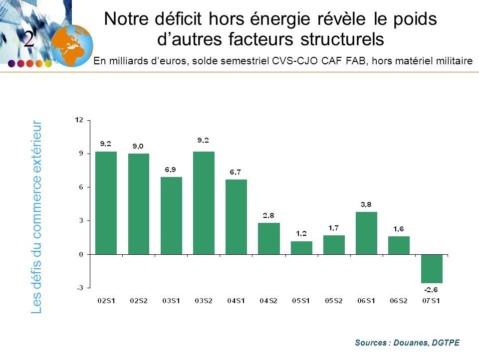 Les défis du commerce extérieur Notre déficit hors énergie révèle le poids dautres facteurs structurels Sources : Douanes, DGTPE 2 En milliards deuros, solde semestriel CVS-CJO CAF FAB, hors matériel militaire