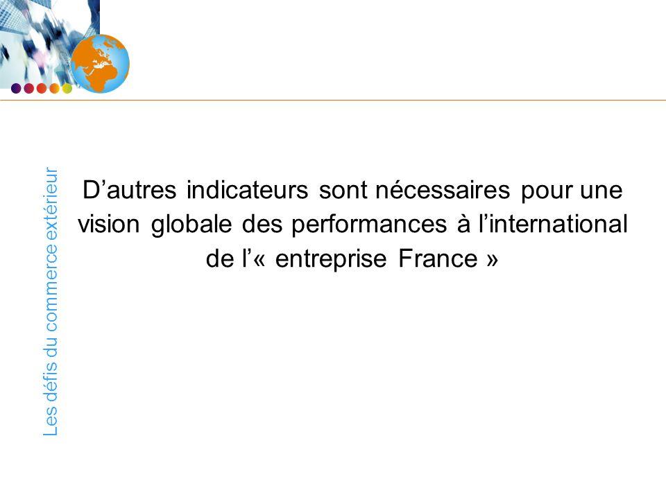 Les défis du commerce extérieur Dautres indicateurs sont nécessaires pour une vision globale des performances à linternational de l« entreprise France