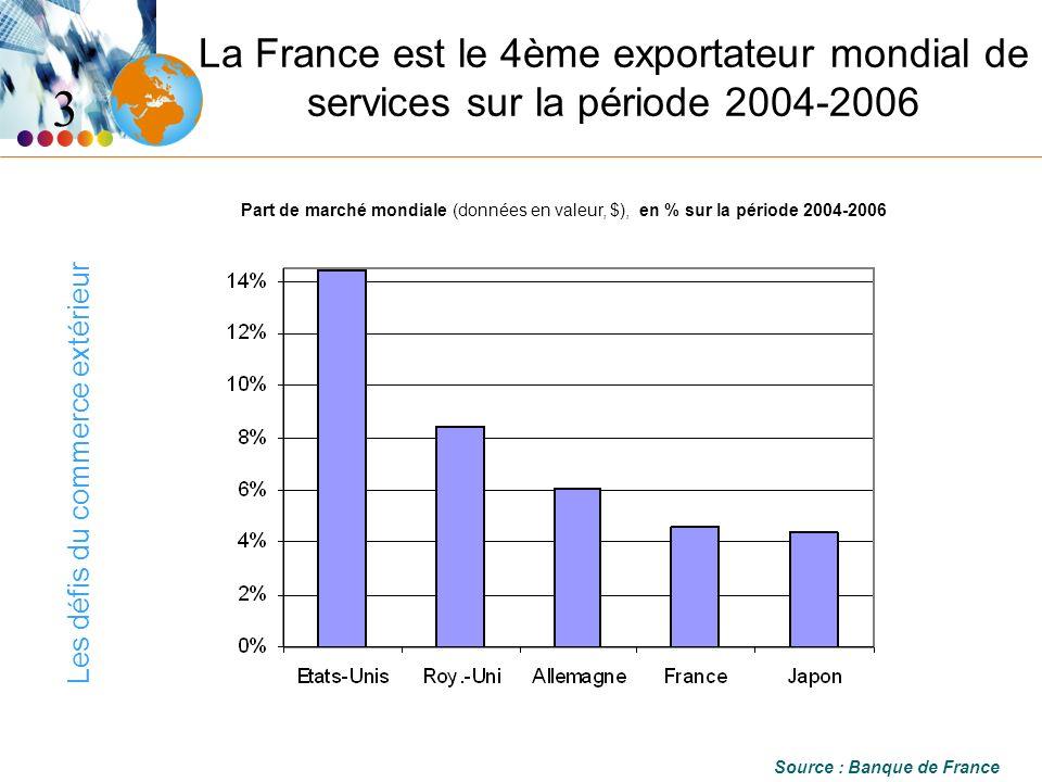 Les défis du commerce extérieur La France est le 4ème exportateur mondial de services sur la période 2004-2006 Source : Banque de France 3 Part de marché mondiale (données en valeur, $), en % sur la période 2004-2006