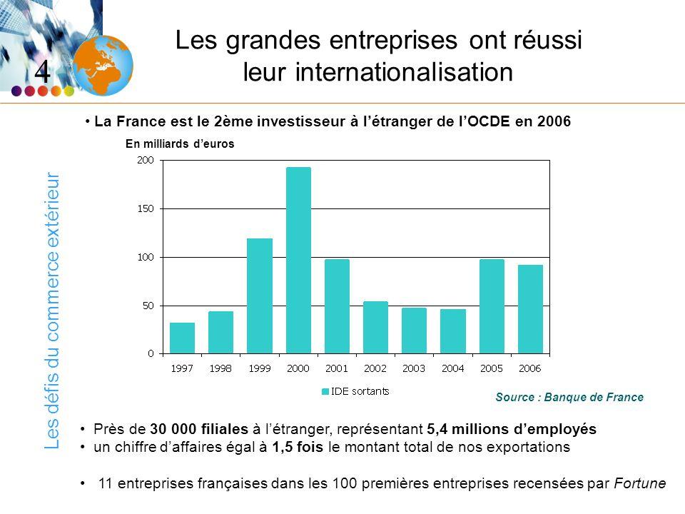 Les défis du commerce extérieur Les grandes entreprises ont réussi leur internationalisation La France est le 2ème investisseur à létranger de lOCDE e