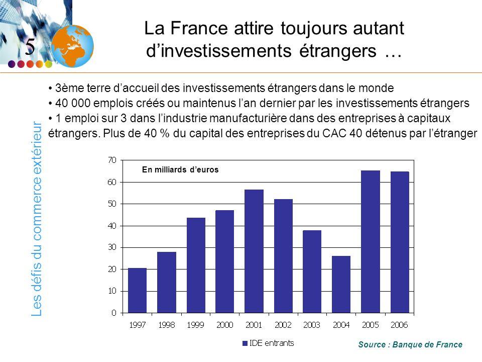 Les défis du commerce extérieur La France attire toujours autant dinvestissements étrangers … 3ème terre daccueil des investissements étrangers dans le monde 40 000 emplois créés ou maintenus lan dernier par les investissements étrangers 1 emploi sur 3 dans lindustrie manufacturière dans des entreprises à capitaux étrangers.