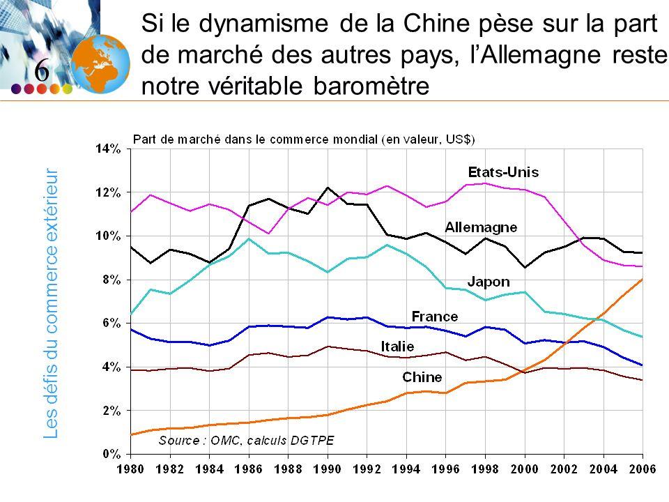 Les défis du commerce extérieur Si le dynamisme de la Chine pèse sur la part de marché des autres pays, lAllemagne reste notre véritable baromètre 6