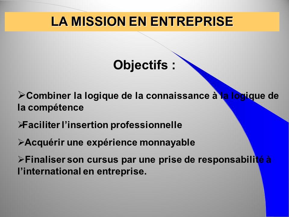 LA MISSION EN ENTREPRISE Objectifs : Combiner la logique de la connaissance à la logique de la compétence Faciliter linsertion professionnelle Acquéri