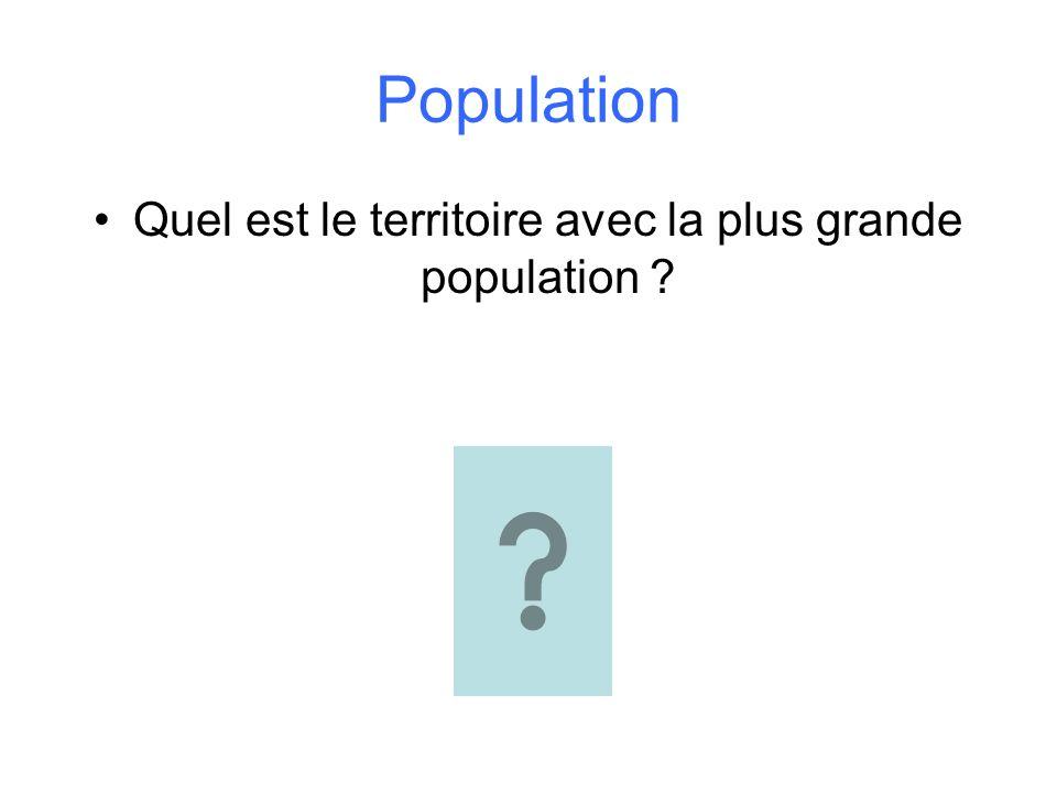 Population Quel est le territoire avec la plus grande population ?