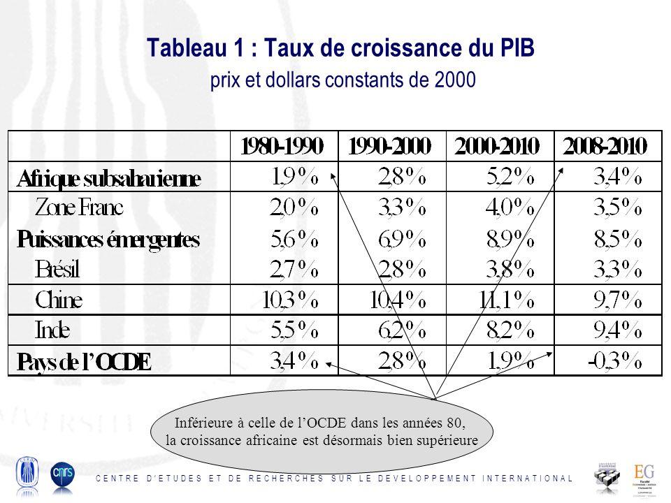 Tableau 1 : Taux de croissance du PIB prix et dollars constants de 2000 CENTRE DETUDES ET DE RECHERCHES SUR LE DEVELOPPEMENT INTERNATIONAL Inférieure à celle de lOCDE dans les années 80, la croissance africaine est désormais bien supérieure