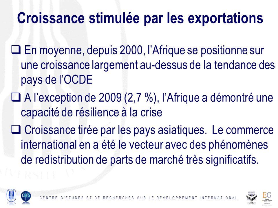 Croissance stimulée par les exportations En moyenne, depuis 2000, lAfrique se positionne sur une croissance largement au-dessus de la tendance des pays de lOCDE A lexception de 2009 (2,7 %), lAfrique a démontré une capacité de résilience à la crise Croissance tirée par les pays asiatiques.