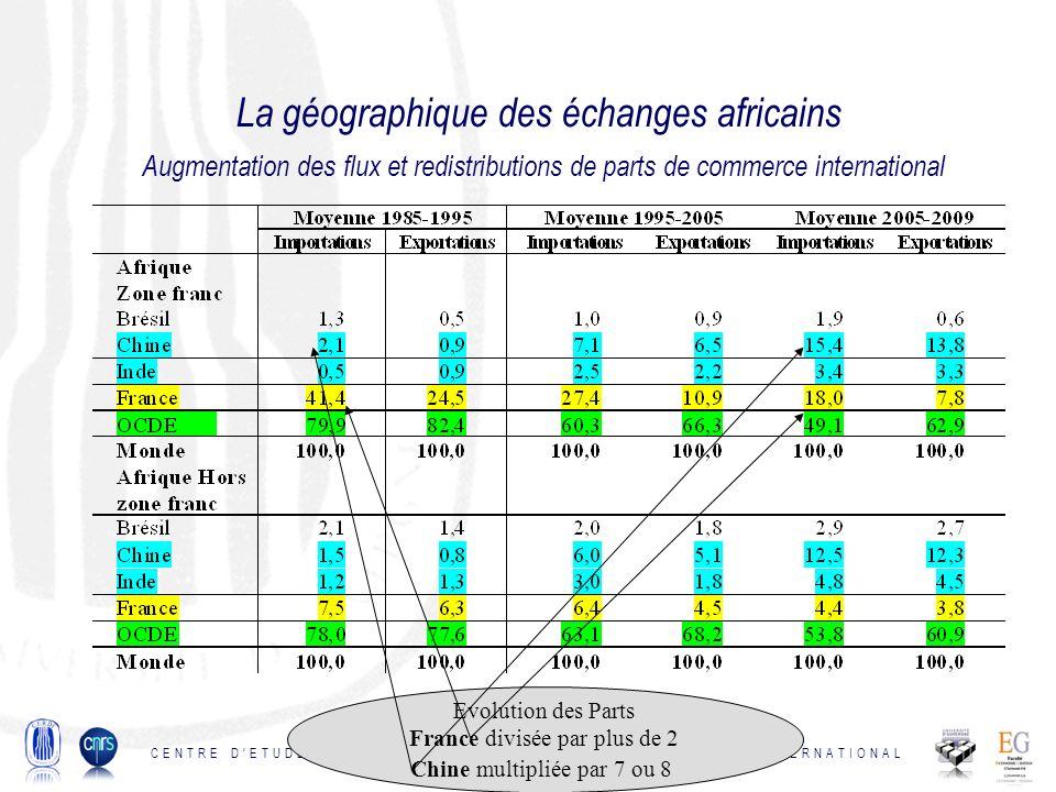 La géographique des échanges africains Augmentation des flux et redistributions de parts de commerce international CENTRE DETUDES ET DE RECHERCHES SUR LE DEVELOPPEMENT INTERNATIONAL Evolution des Parts France divisée par plus de 2 Chine multipliée par 7 ou 8