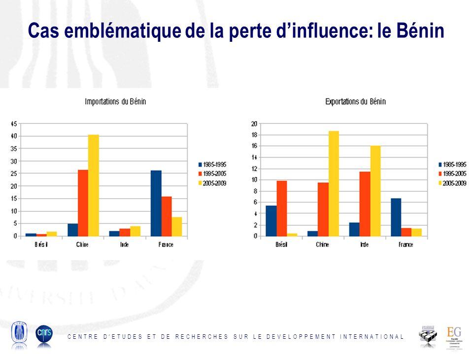 Cas emblématique de la perte dinfluence: le Bénin CENTRE DETUDES ET DE RECHERCHES SUR LE DEVELOPPEMENT INTERNATIONAL