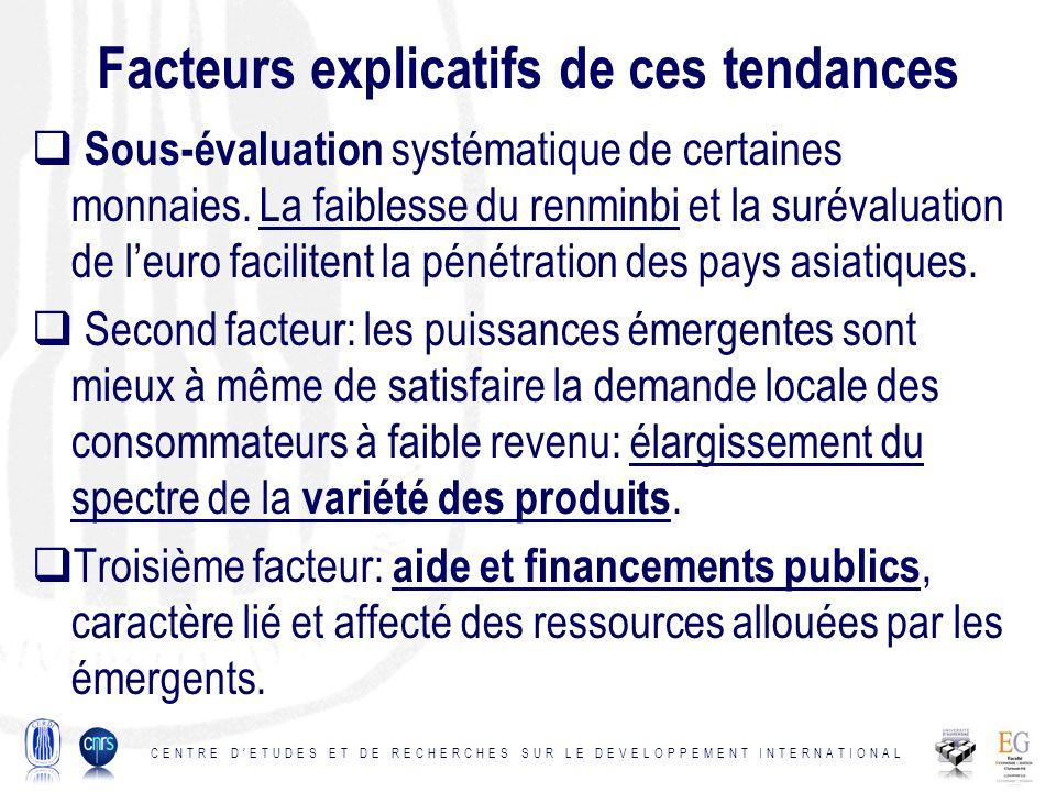 Facteurs explicatifs de ces tendances Sous-évaluation systématique de certaines monnaies.