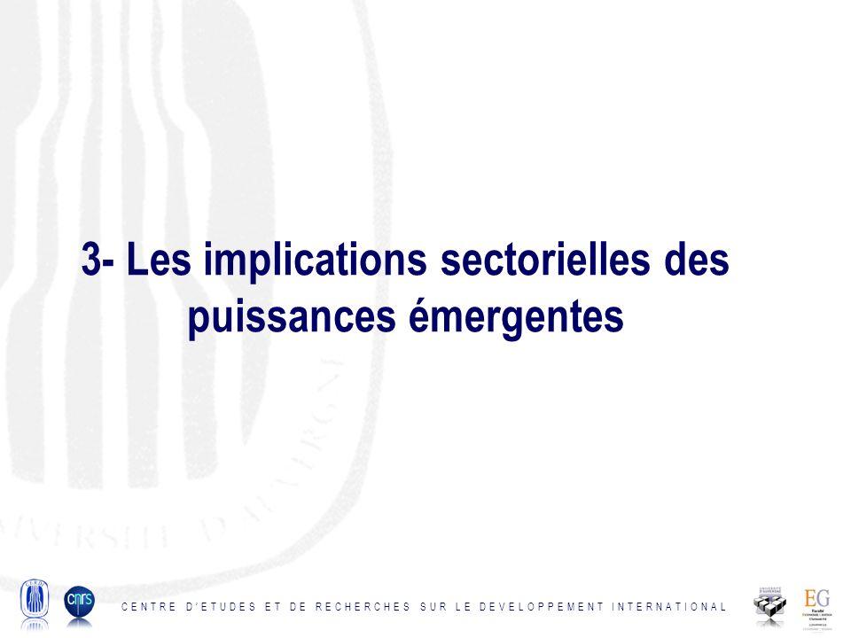 3- Les implications sectorielles des puissances émergentes CENTRE DETUDES ET DE RECHERCHES SUR LE DEVELOPPEMENT INTERNATIONAL