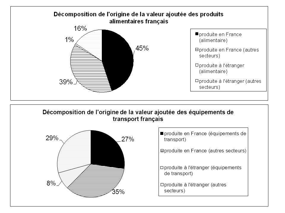Avantages comparatifs révélés (2004) France Allemagne