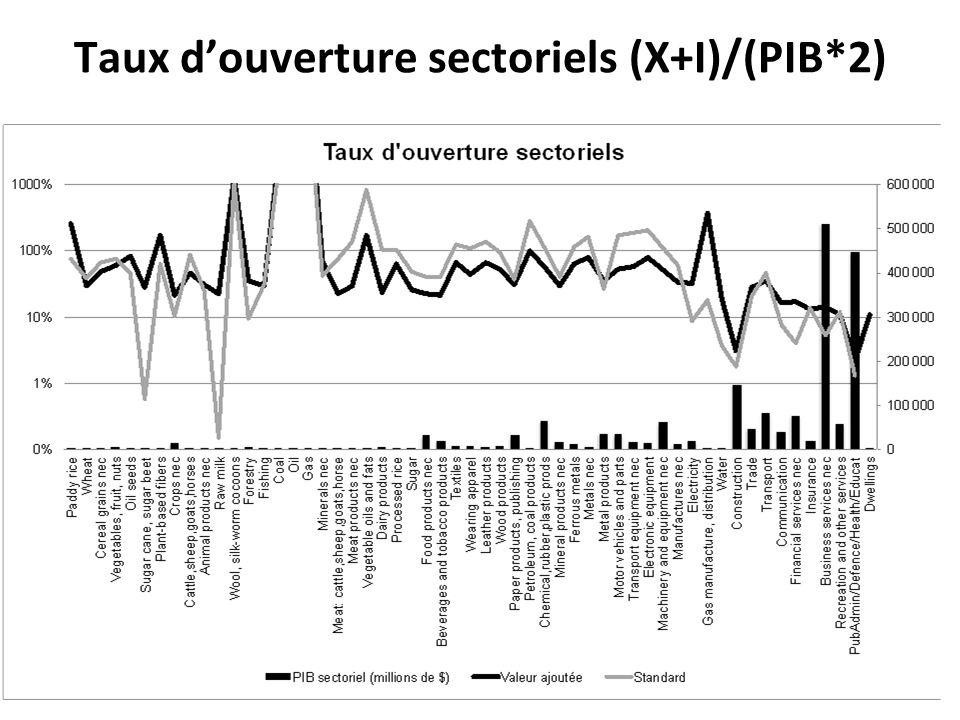 Taux douverture sectoriels (X+I)/(PIB*2)