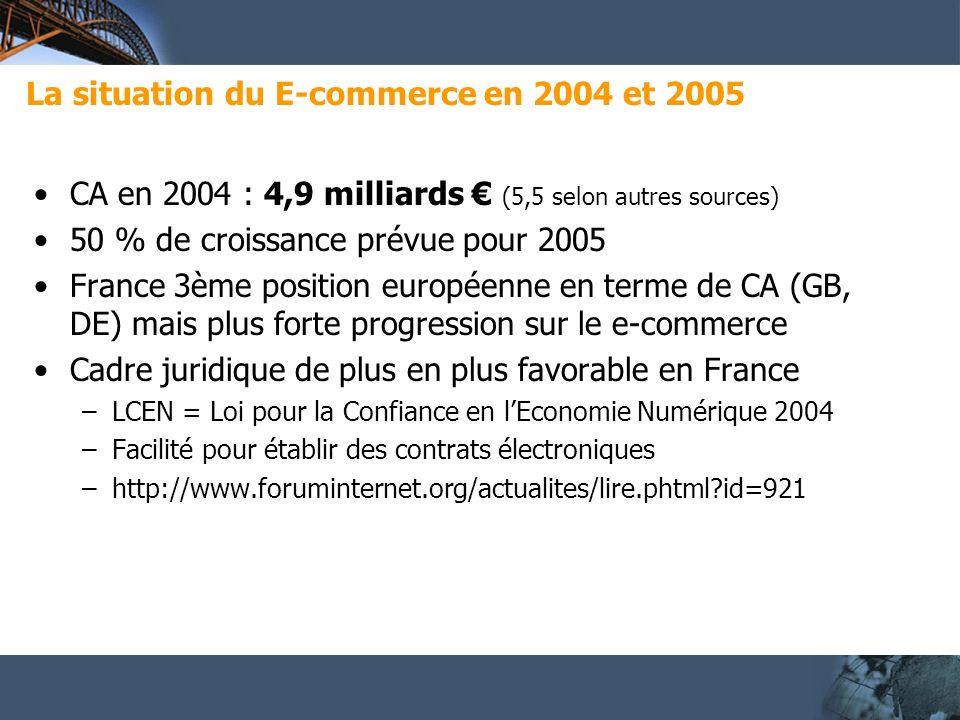 La situation du E-commerce en 2004 et 2005 CA en 2004 : 4,9 milliards (5,5 selon autres sources) 50 % de croissance prévue pour 2005 France 3ème position européenne en terme de CA (GB, DE) mais plus forte progression sur le e-commerce Cadre juridique de plus en plus favorable en France –LCEN = Loi pour la Confiance en lEconomie Numérique 2004 –Facilité pour établir des contrats électroniques –http://www.foruminternet.org/actualites/lire.phtml id=921