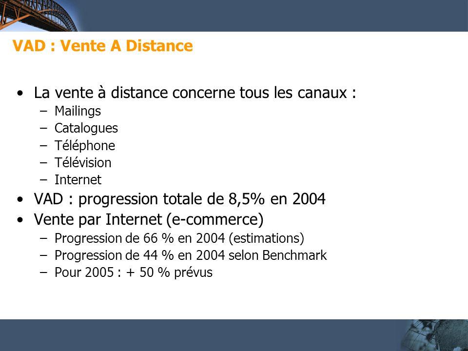 VAD : Vente A Distance La vente à distance concerne tous les canaux : –Mailings –Catalogues –Téléphone –Télévision –Internet VAD : progression totale de 8,5% en 2004 Vente par Internet (e-commerce) –Progression de 66 % en 2004 (estimations) –Progression de 44 % en 2004 selon Benchmark –Pour 2005 : + 50 % prévus