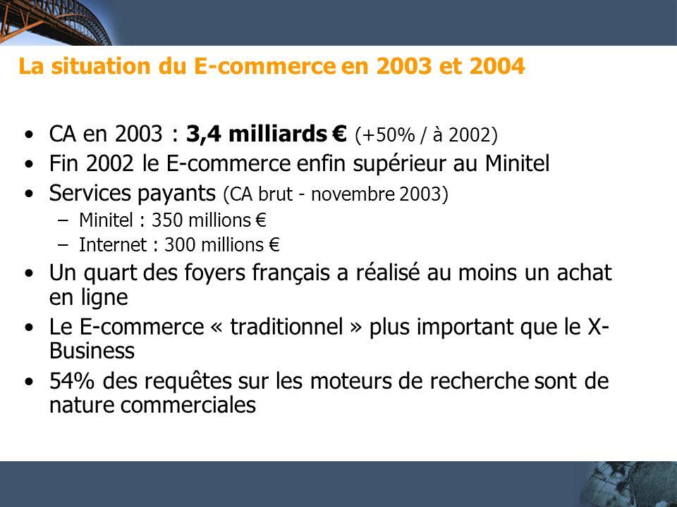 La situation du E-commerce en 2003 et 2004 CA en 2003 : 3,4 milliards (+50% / à 2002) Fin 2002 le E-commerce enfin supérieur au Minitel Services payants (CA brut - novembre 2003) –Minitel : 350 millions –Internet : 300 millions Un quart des foyers français a réalisé au moins un achat en ligne Le E-commerce « traditionnel » plus important que le X- Business 54% des requêtes sur les moteurs de recherche sont de nature commerciales