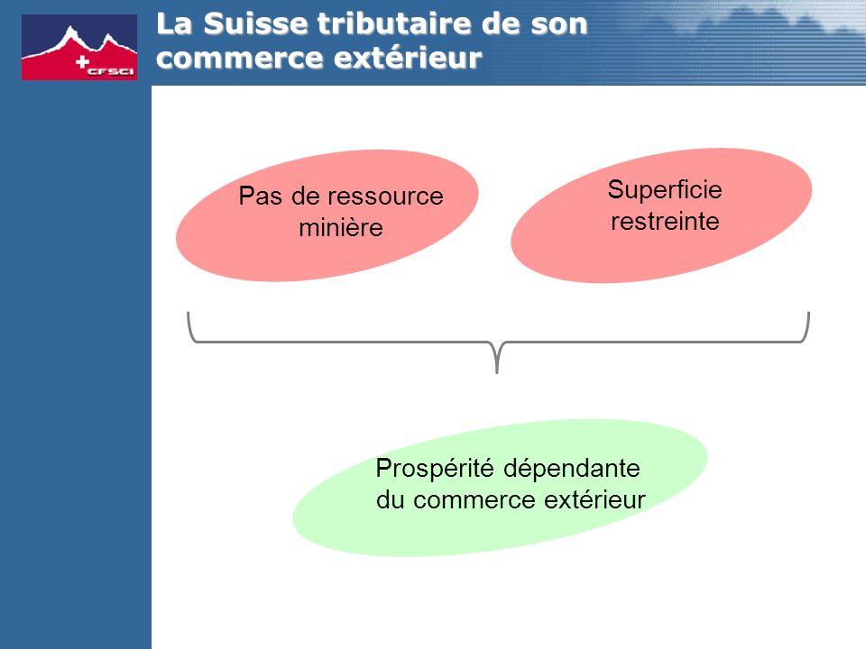 La Suisse tributaire de son commerce extérieur Pas de ressource minière Superficie restreinte Prospérité dépendante du commerce extérieur
