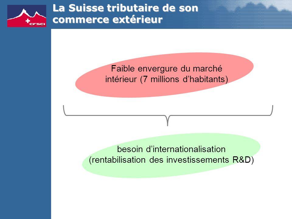 La Suisse tributaire de son commerce extérieur Faible envergure du marché intérieur (7 millions dhabitants) besoin dinternationalisation (rentabilisation des investissements R&D)