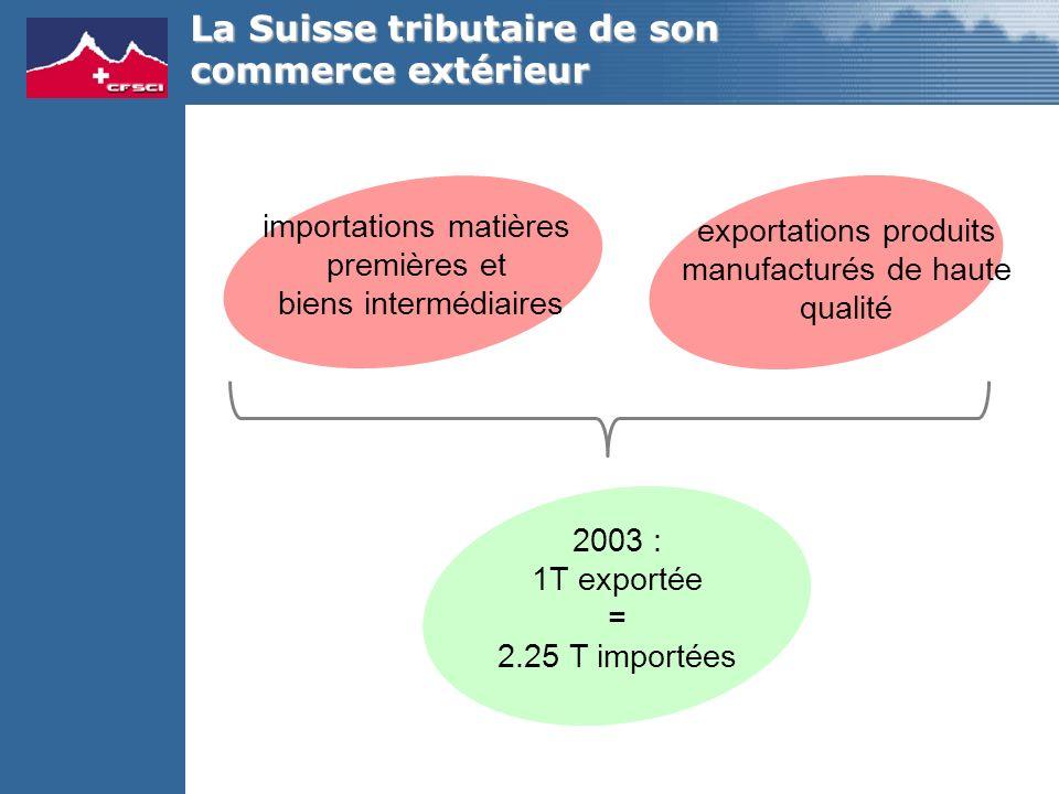 La Suisse tributaire de son commerce extérieur importations matières premières et biens intermédiaires exportations produits manufacturés de haute qualité 2003 : 1T exportée = 2.25 T importées
