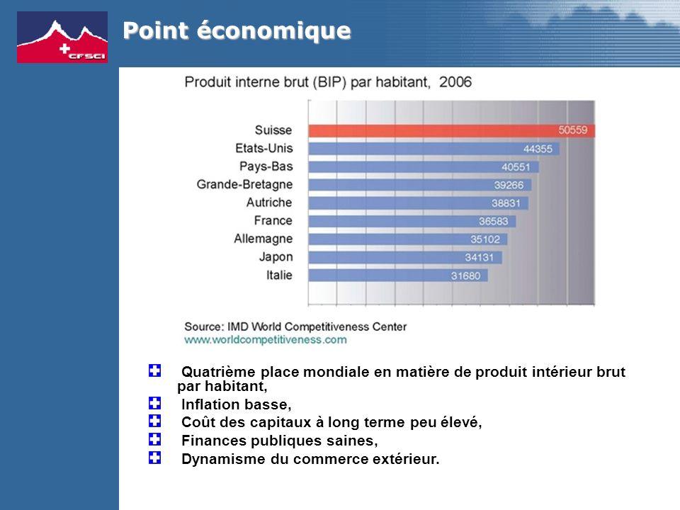 Point économique Quatrième place mondiale en matière de produit intérieur brut par habitant, Inflation basse, Coût des capitaux à long terme peu élevé, Finances publiques saines, Dynamisme du commerce extérieur.