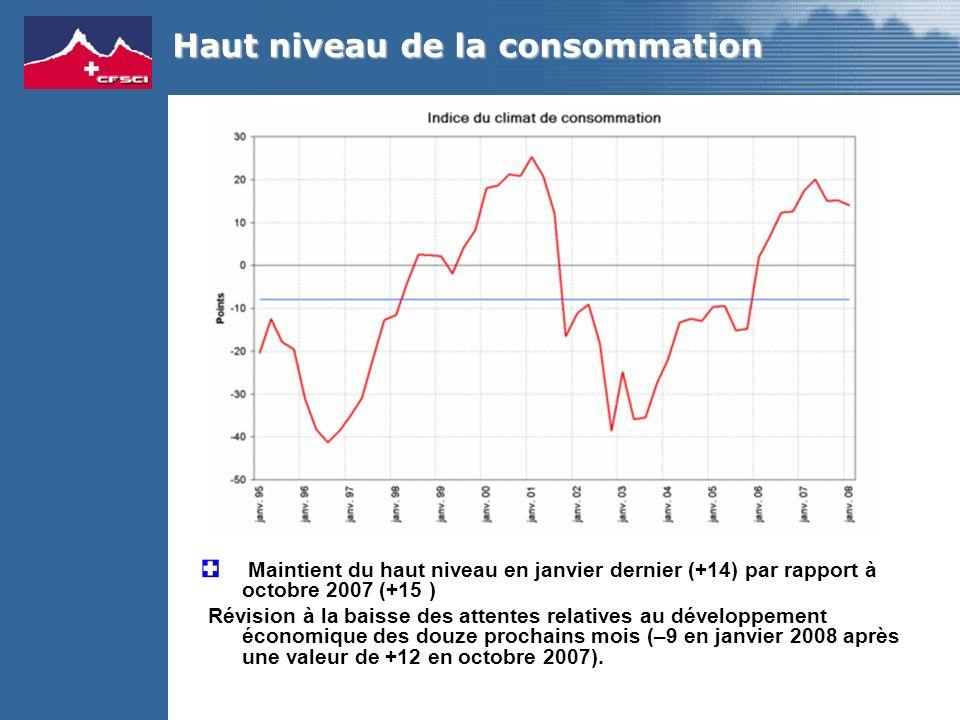 Haut niveau de la consommation Maintient du haut niveau en janvier dernier (+14) par rapport à octobre 2007 (+15 ) Révision à la baisse des attentes relatives au développement économique des douze prochains mois (–9 en janvier 2008 après une valeur de +12 en octobre 2007).