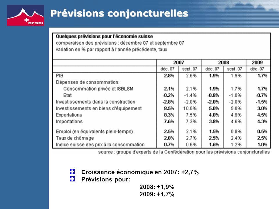 Prévisions conjoncturelles Croissance économique en 2007: +2,7% Prévisions pour: 2008: +1,9% 2009: +1,7%
