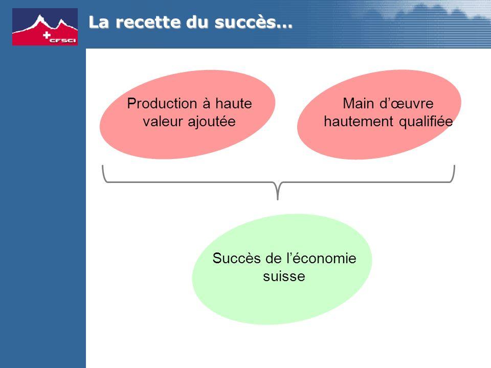 La recette du succès… Production à haute valeur ajoutée Main dœuvre hautement qualifiée Succès de léconomie suisse