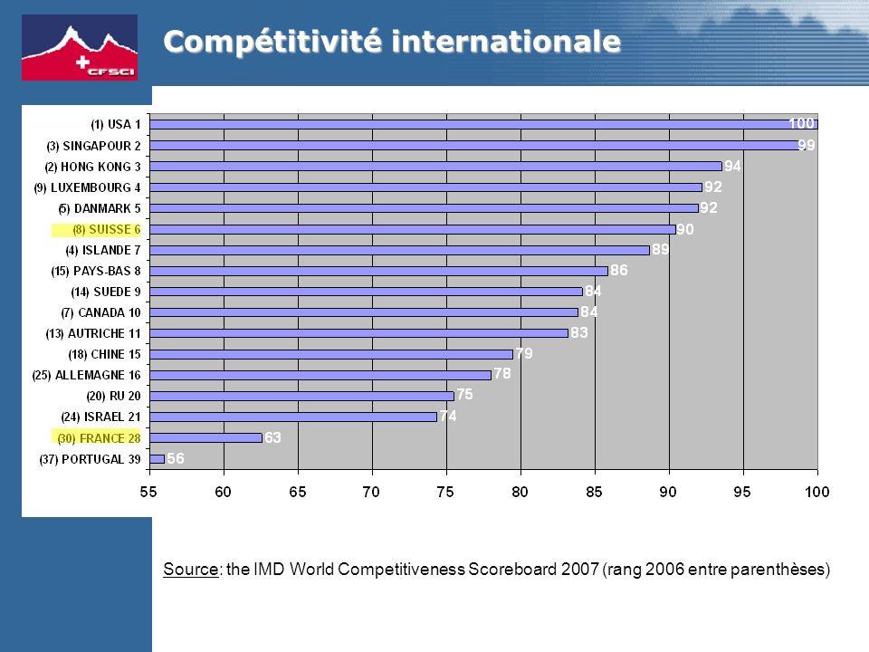 Source: the IMD World Competitiveness Scoreboard 2007 (rang 2006 entre parenthèses) Compétitivité internationale