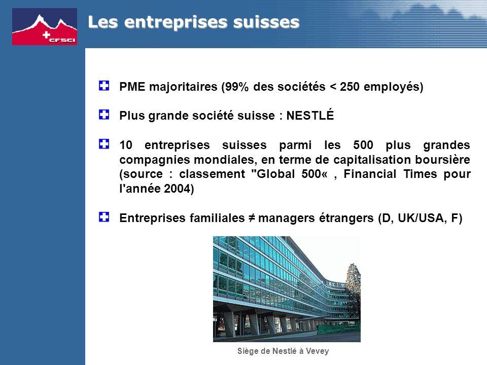 PME majoritaires (99% des sociétés < 250 employés) Plus grande société suisse : NESTLÉ 10 entreprises suisses parmi les 500 plus grandes compagnies mondiales, en terme de capitalisation boursière (source : classement Global 500«, Financial Times pour l année 2004) Entreprises familiales managers étrangers (D, UK/USA, F) Les entreprises suisses Siège de Nestlé à Vevey