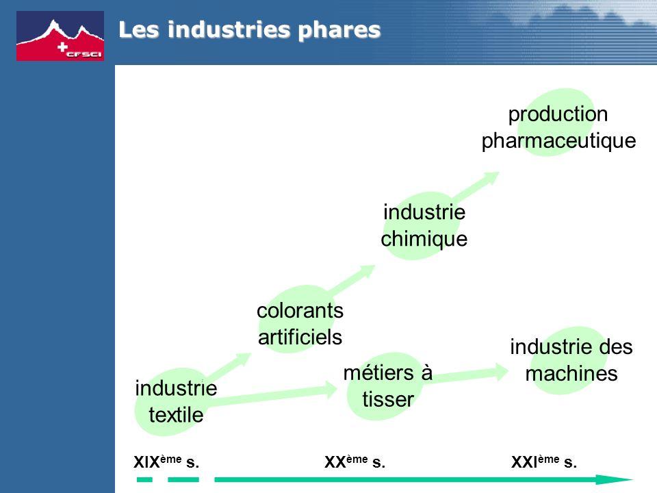 Les industries phares industrie textile colorants artificiels industrie chimique production pharmaceutique XIX ème s.XX ème s.XXI ème s.